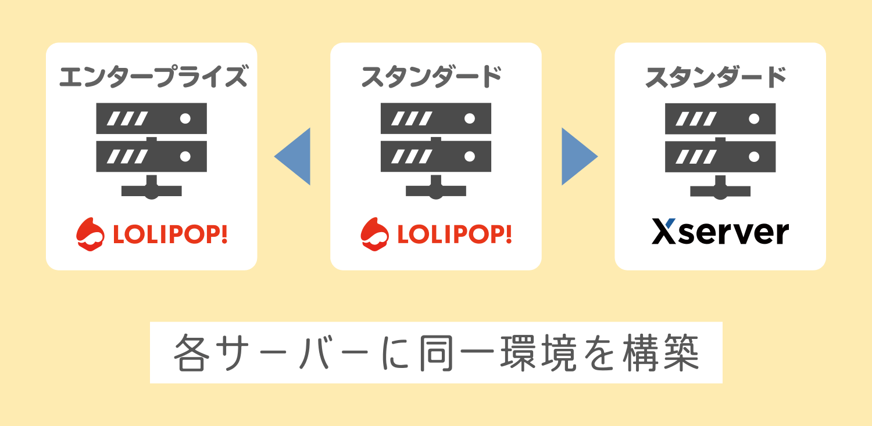 ロリポップ!エンタープライズプランと XSERVER X10 プランのサーバーに同一環境を構築