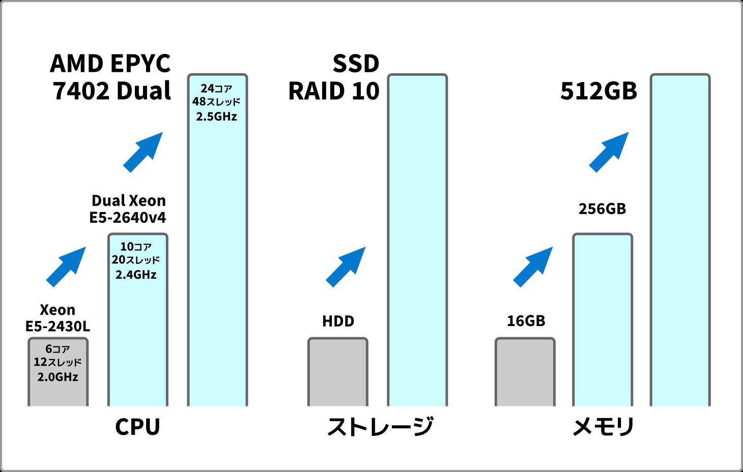 XSERVER サーバースペックの進化