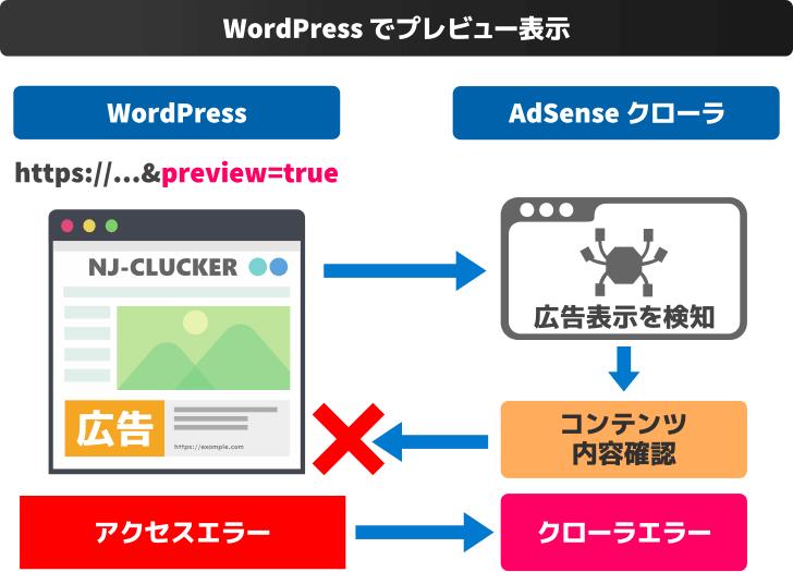 WordPressのプレビュー表示から広告クローラエラーになるまでの流れ
