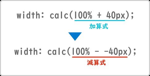 width: calc(100% + 40px) の加算式を width: calc(100% - -40px) の減算式に置き換える