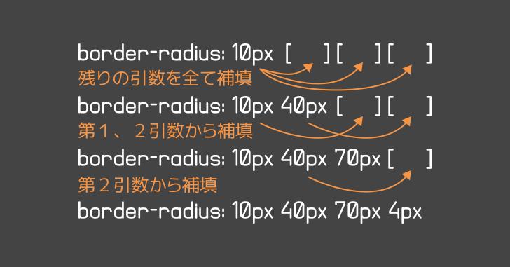border-radius の引数反映先