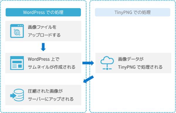 WordPress での処理とTynyPNGでの処理の流れ