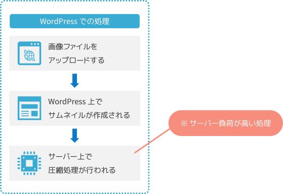 【WordPress 上での処理】画像をアップロード→WordPress上でサムネイルが作成される→サーバー上で圧縮処理が行われる(ここがサーバーに負荷が掛かる)